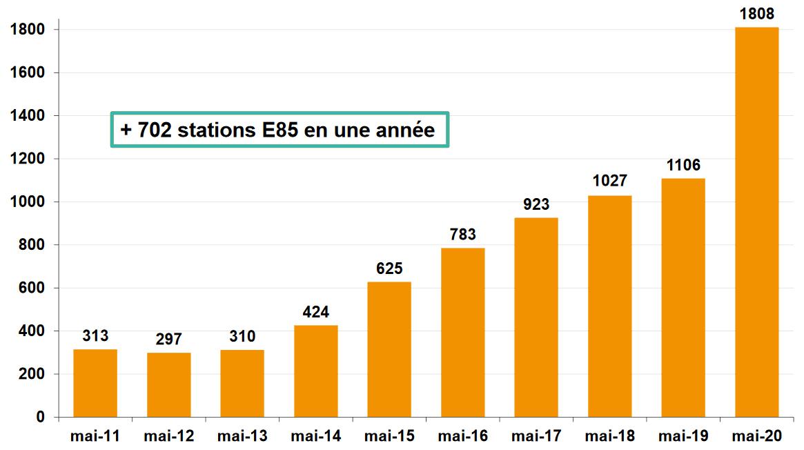 Progression E85 en France